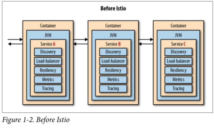 Introducing Istio Service Mesh for Microservices | Red Hat
