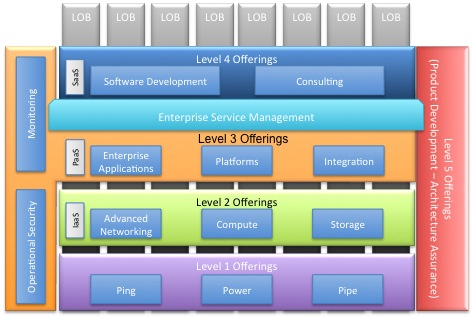 IT Offerings Core Diagram