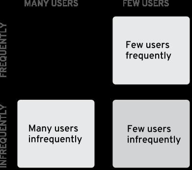 usage-grid
