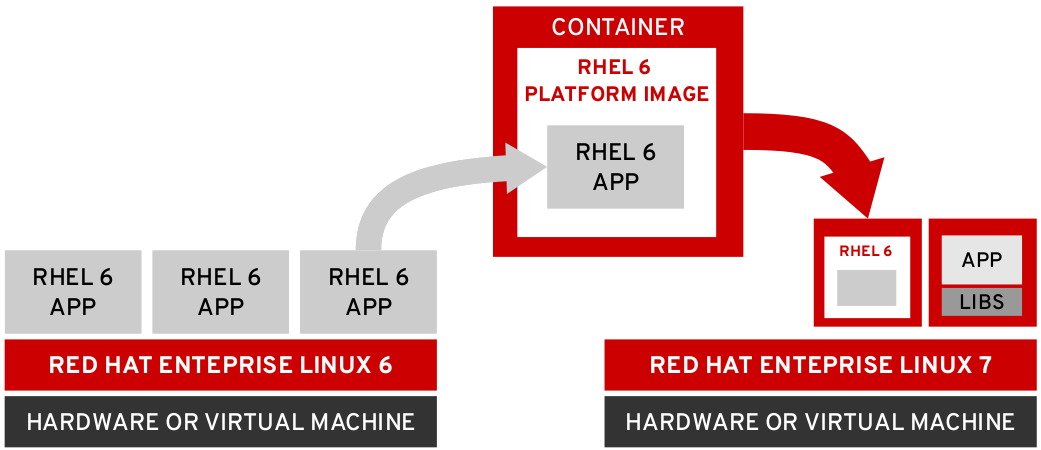 Containerize RHEL 6 Applications to Run on RHEL 7 - Red Hat