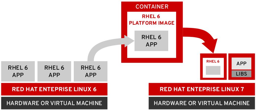 rhel-6-platform-image