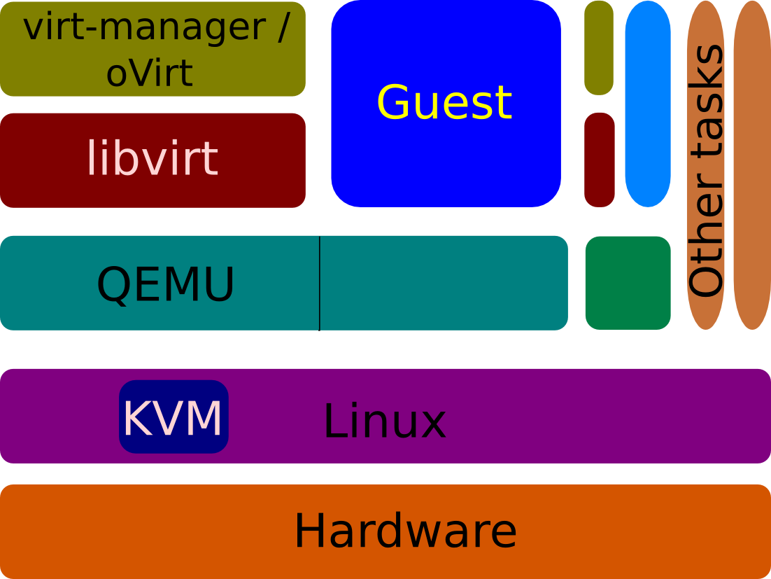 Live Migrating QEMU-KVM Virtual Machines - Red Hat Developer Blog