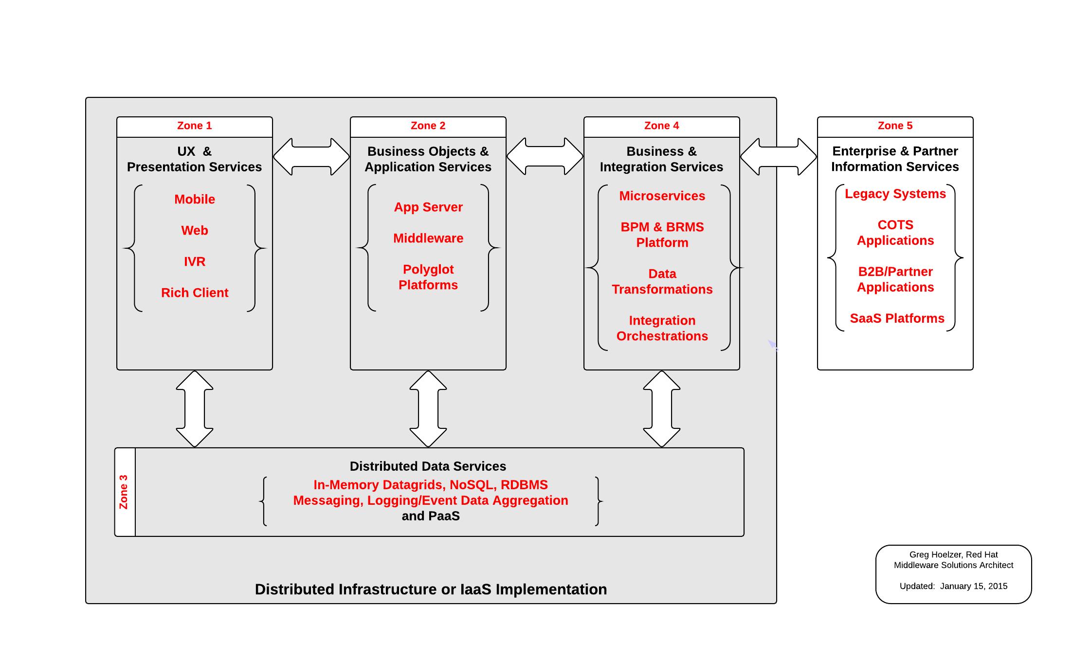 Five Zone Distributed Enterprise Architecture
