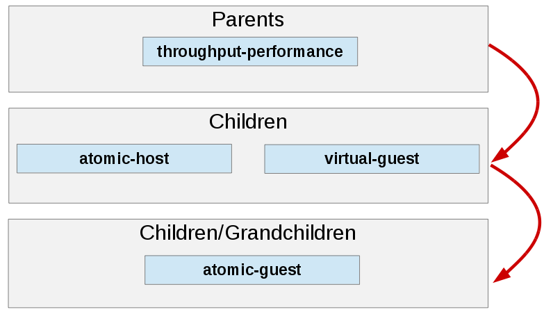 tuned-profile-inheritance-atomic