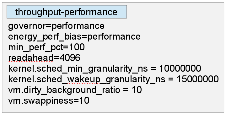 tuned-throughput-performance