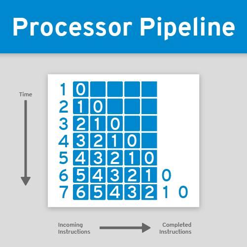 processor_pipeline_r1v2