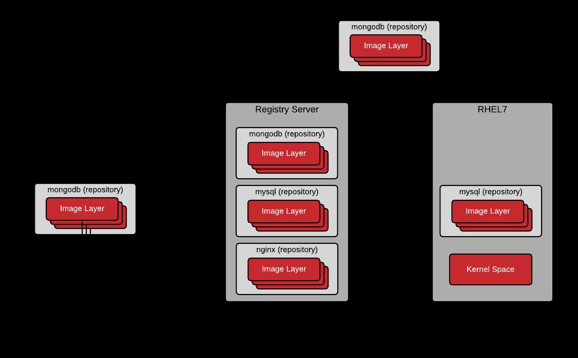 User Space vs. Kernel Space - Image vs. Repository - Registry vs. Index