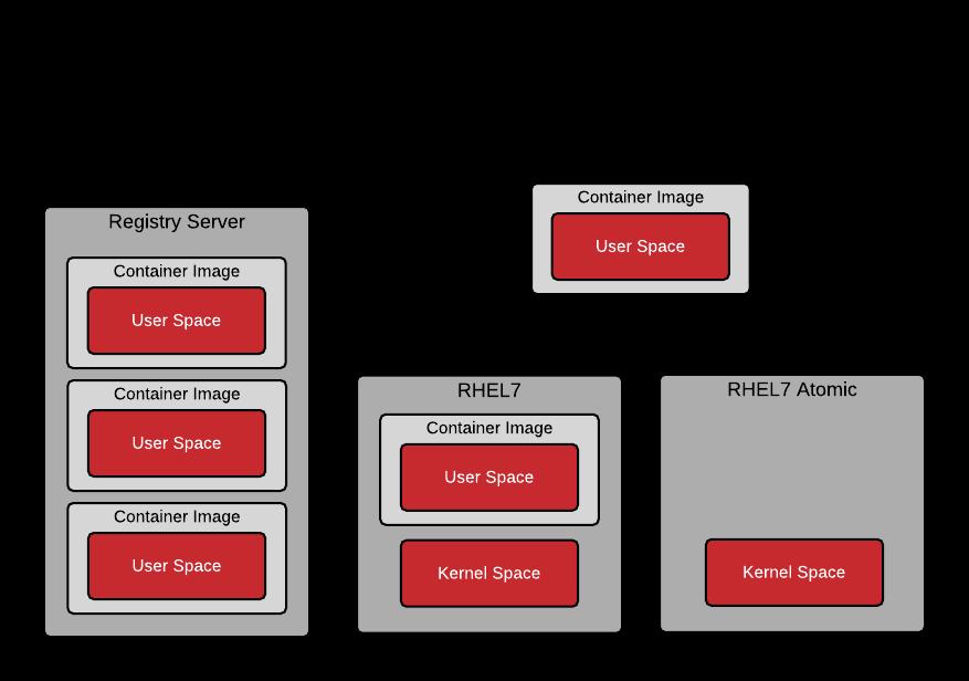 User Space vs. Kernel Space - Registry Infrastructure