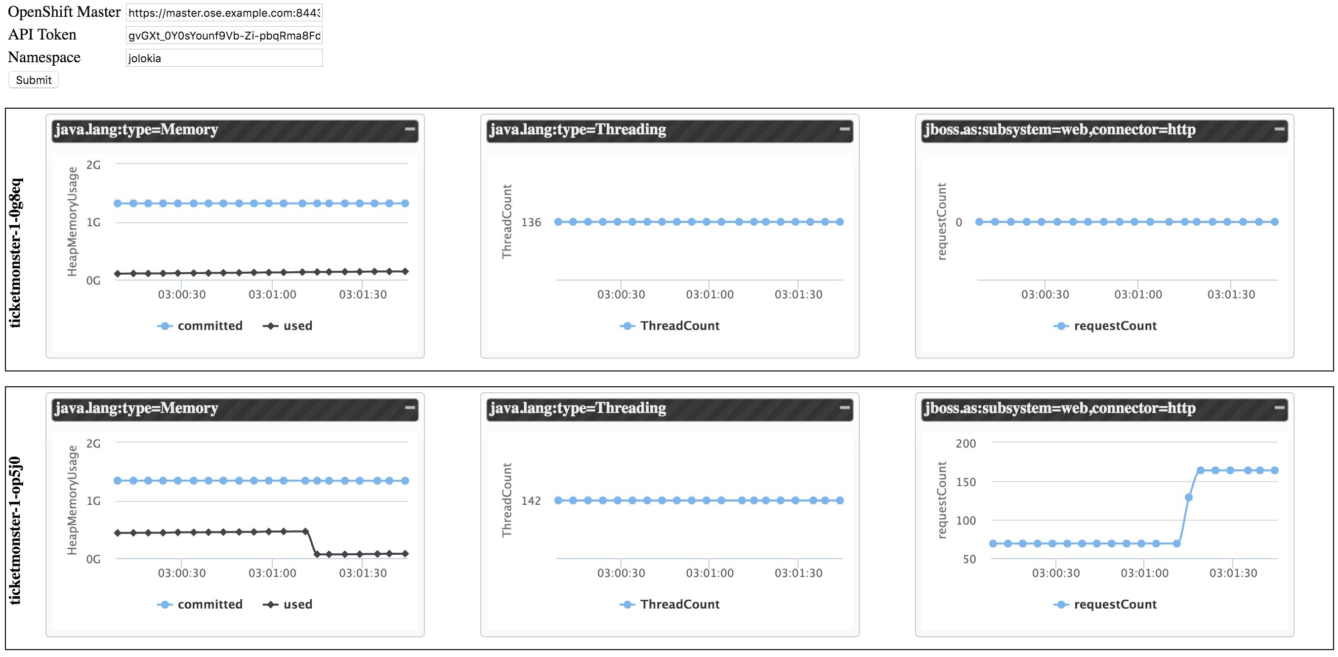 Jolokia JVM Monitoring in OpenShift - Red Hat Developer