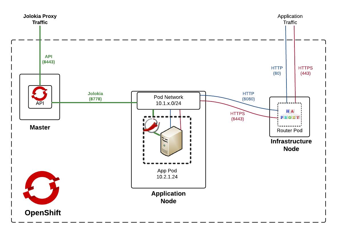 OpenShift API Pod Proxy