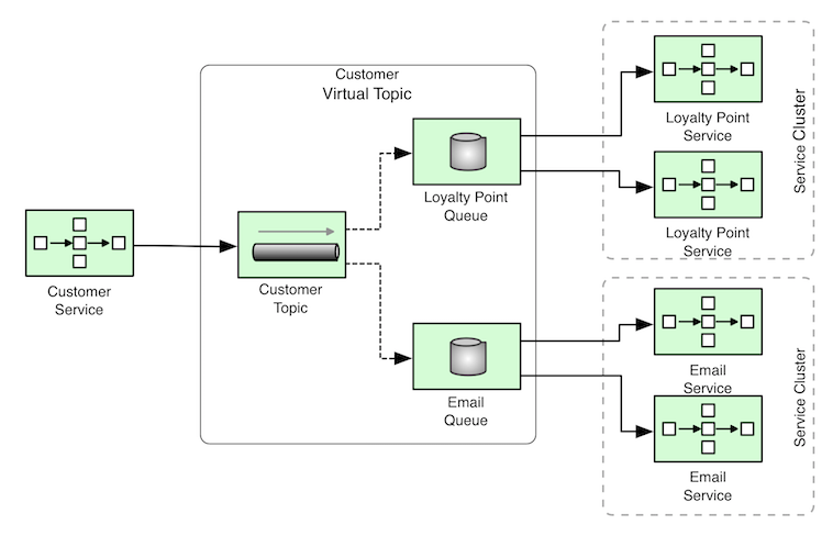 Scalable Microservices through Messaging - Red Hat Developer Blog