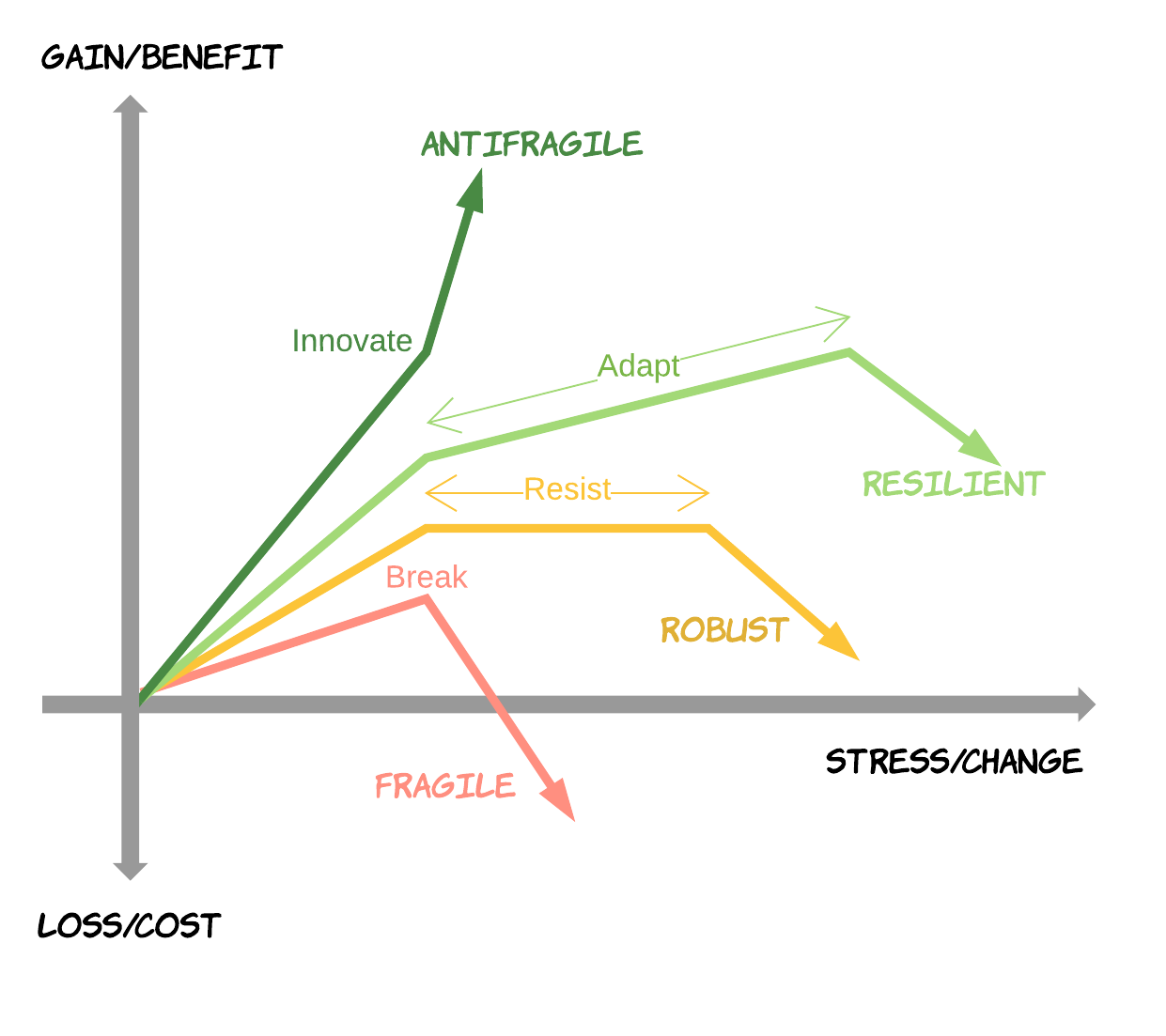 Fragile vs Antifragile