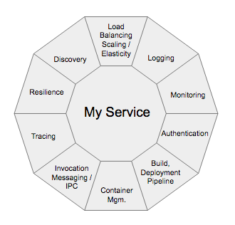 The Truth about Microservices