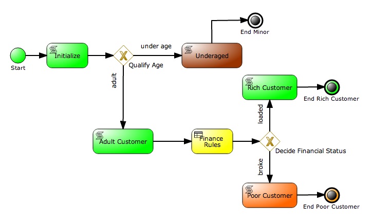 Ch1 - Fig2 - Customer Evaluation Process