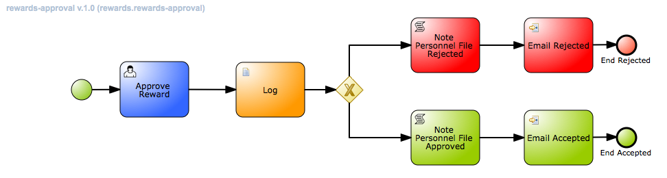 Ch1 - Fig3 - Rewards Process