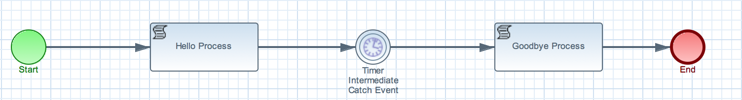 Unit-testing your BPM processes by bending time  - Red Hat Developer
