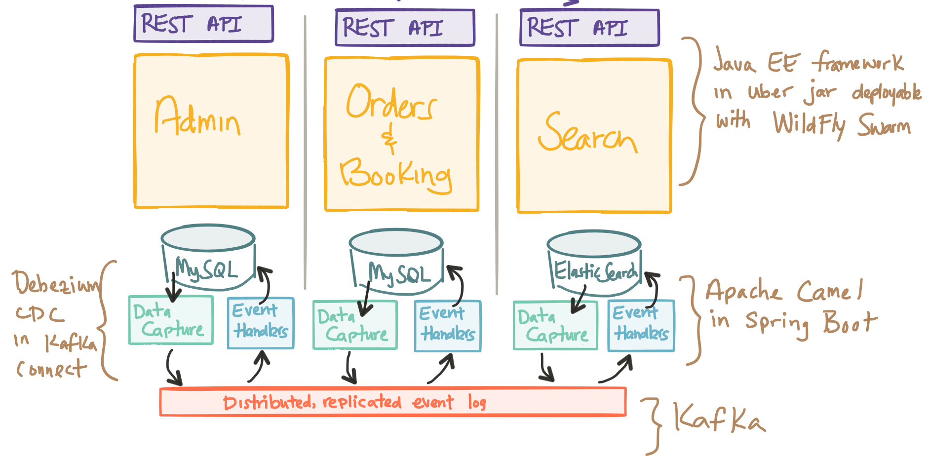 event-driven-microservices-db