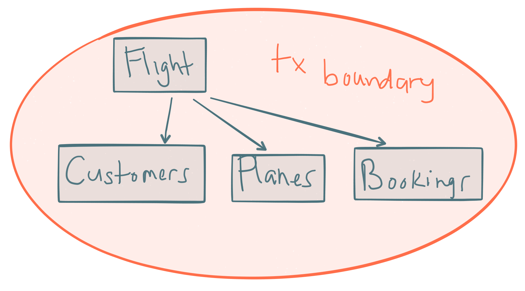 transactional boundaries in micorservices