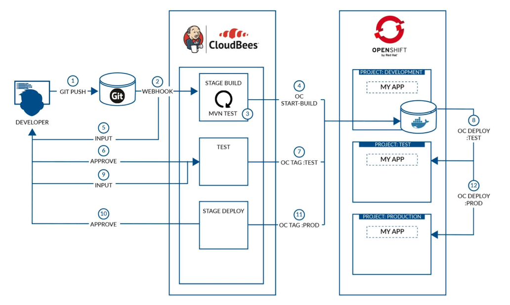 Using Jenkins in the Red Hat CI/CD Ecosystem - Red Hat Developer