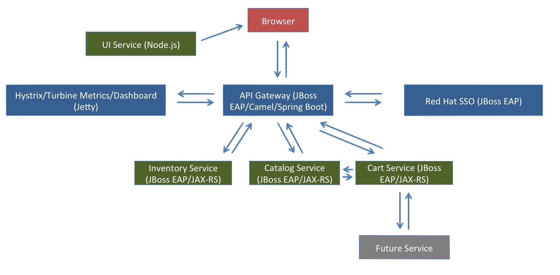 CoolStore Microservices Demo Architecture