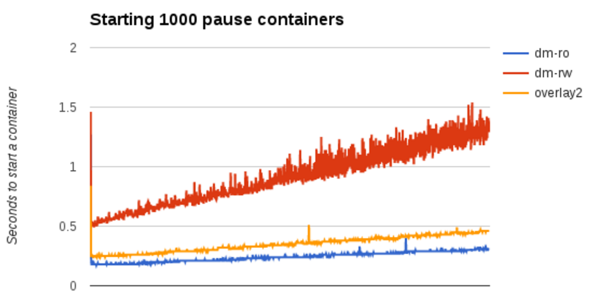 Docker project: Can you have overlay2 speed and density with