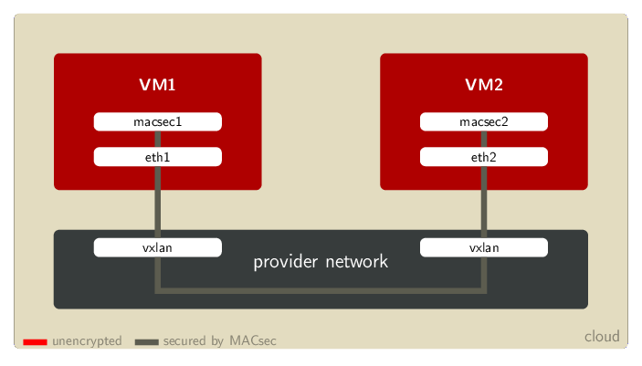 Example Cloud topology with VXLAN
