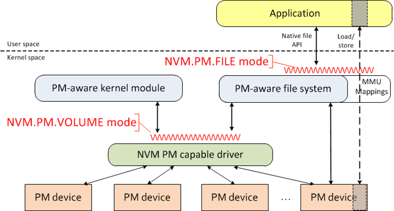 pmem modes