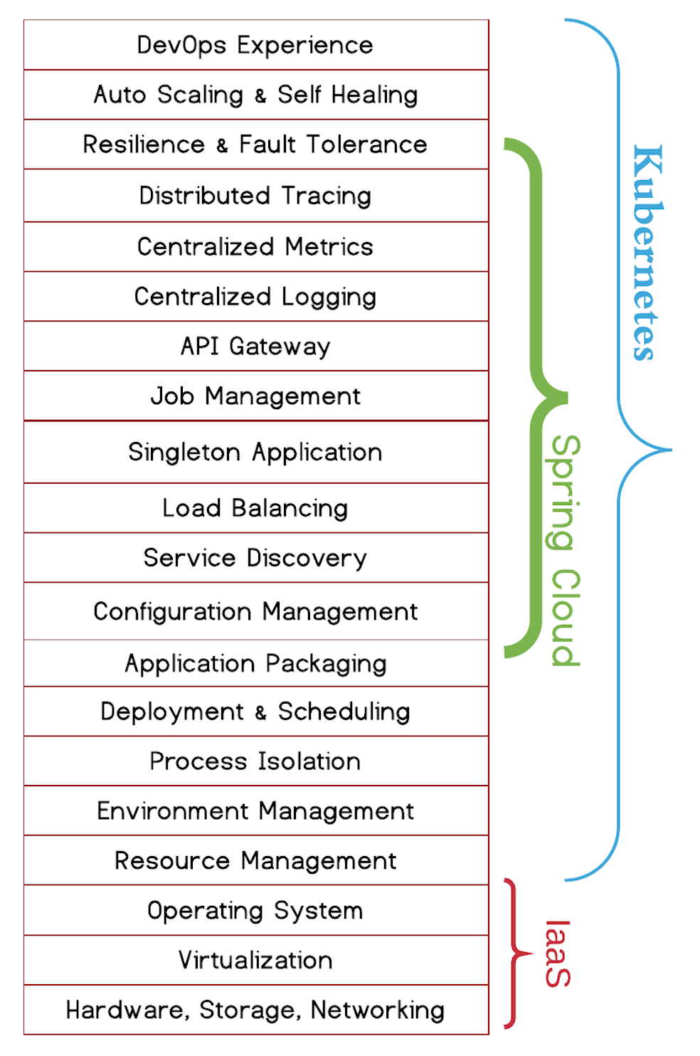 Microservices Requirements