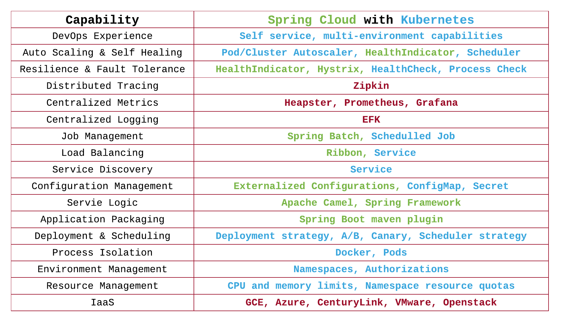 Spring Cloud backed by Kubernetes