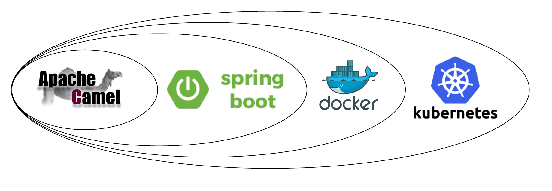 Spring Cloud For Microservices Compared To Kubernetes Rhd Blog