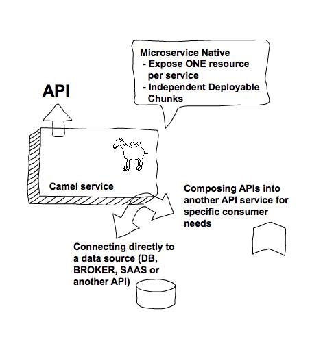 Applying API Best Practices in Fuse - Red Hat Developer
