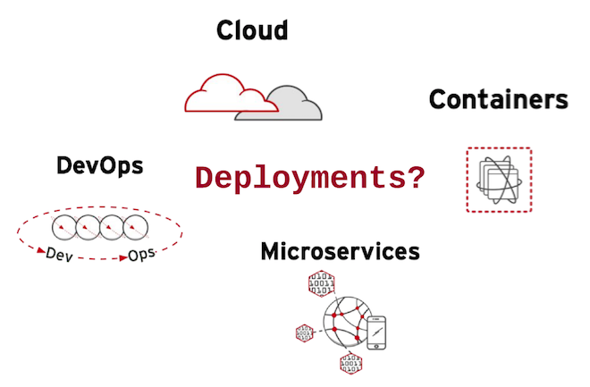 Microservices Deployments Evolution