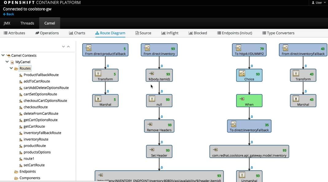Announcing Fuse for agile integration on the cloud – FIS 2.0 release