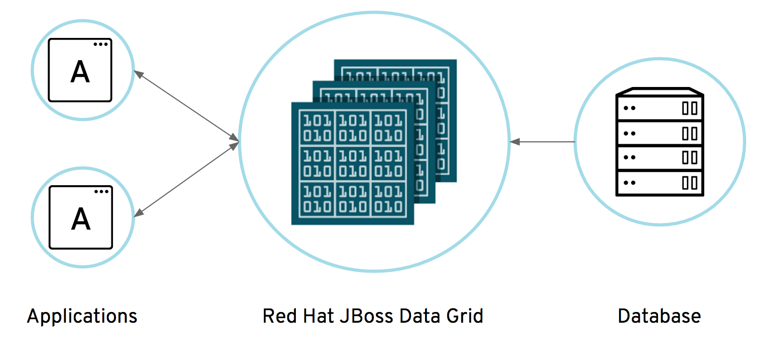 Offload your database data into an in-memory data grid for fast