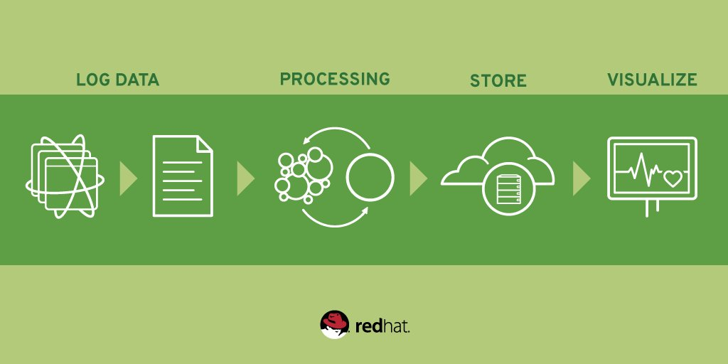 Implementing a Log Collector using Red Hat JBoss Fuse and Red Hat