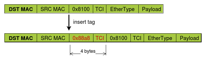 VLAN tagged packet before and after inserting a QinQ tag