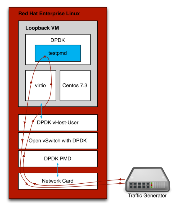 Measuring and comparing Open vSwitch performance