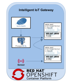 Building Containerized IoT solutions on OpenShift Lab