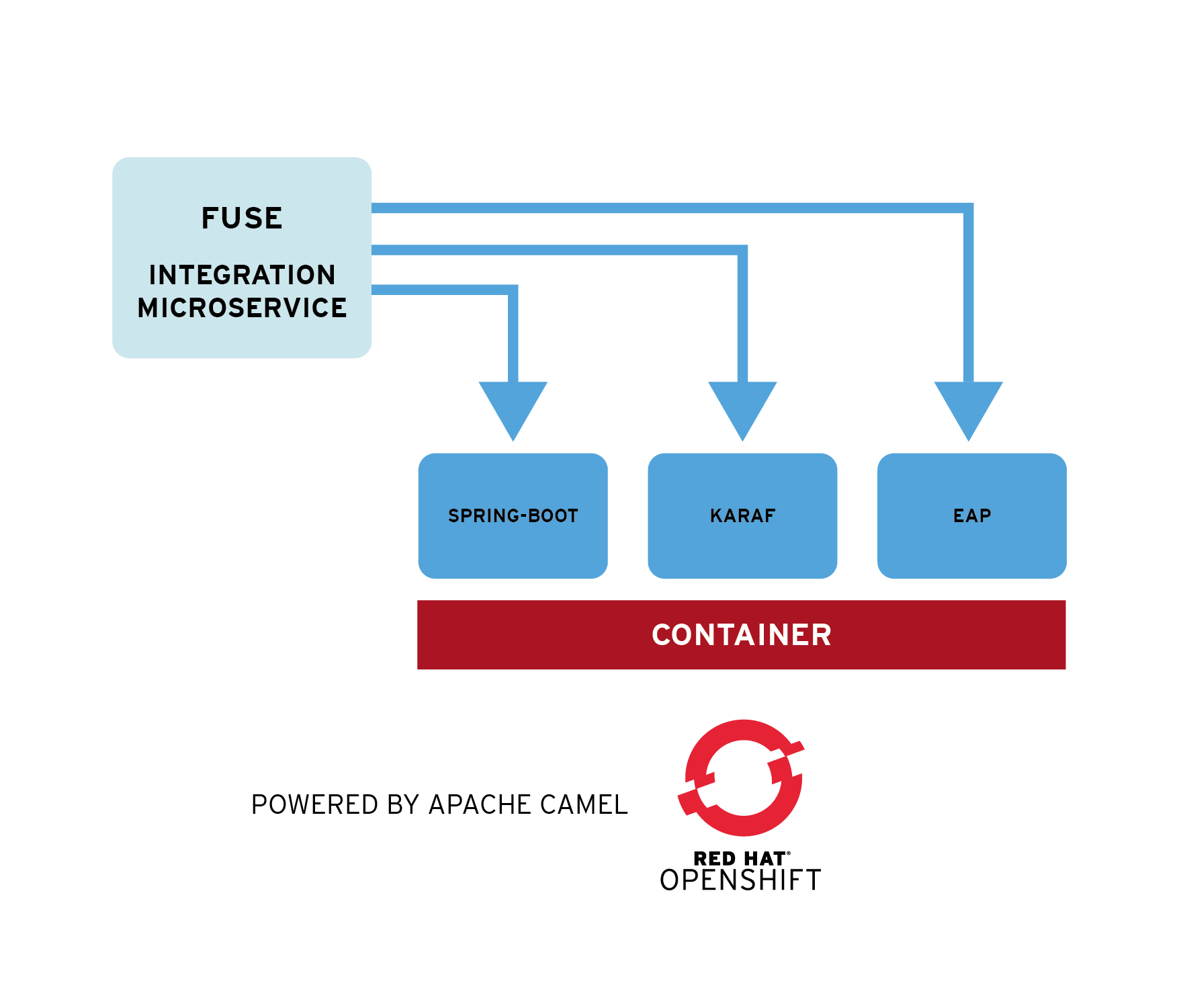 Red Hat Developer | Red Hat Fuse Overview