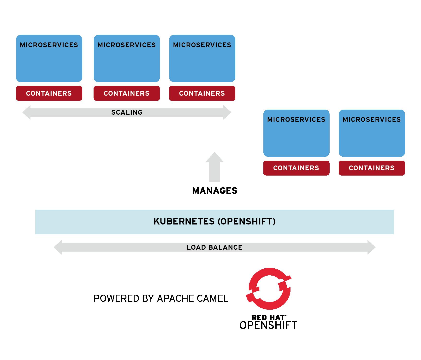 Red Hat Developer | Red Hat Fuse Overview