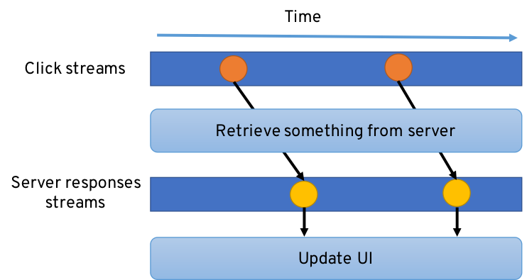 Reactive Programming is about asynchronous data streams