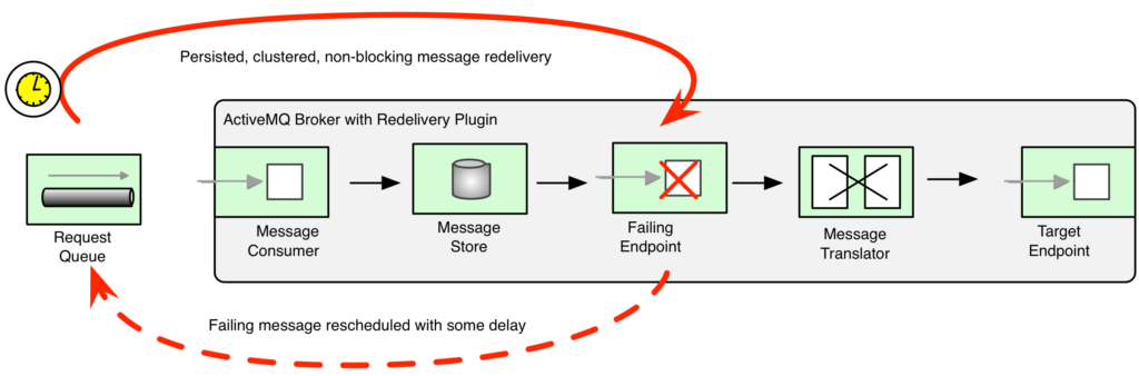 ActiveMQ Redelivery Example