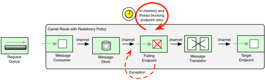 Camel RedeliveryPolicy Example