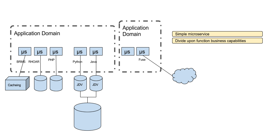 Organizing Microservices – Modern Integration