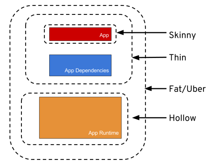 The Skinny on Fat, Thin, Hollow, and Uber - Red Hat Developer Blog