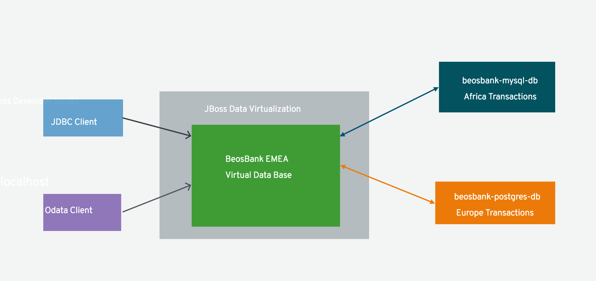 JBoss DataVirtualization: Business Case