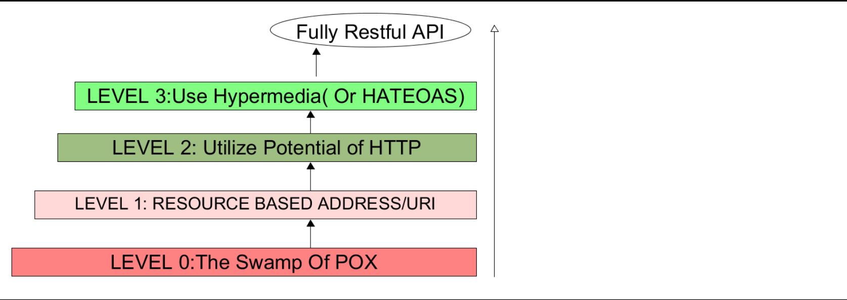 Know how RESTful your API is: An Overview of the Richardson Maturity