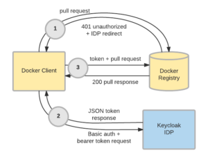 Docker Authentication Flow