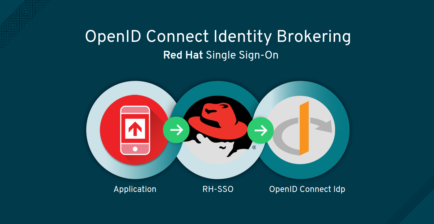 OpenID Connect Identity Brokering with Red Hat Single Sign-On