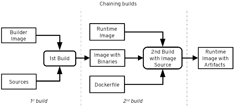 Container Images for OpenShift (Part 2): Structuring Images